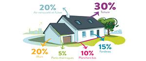 deperdition-energie-maison